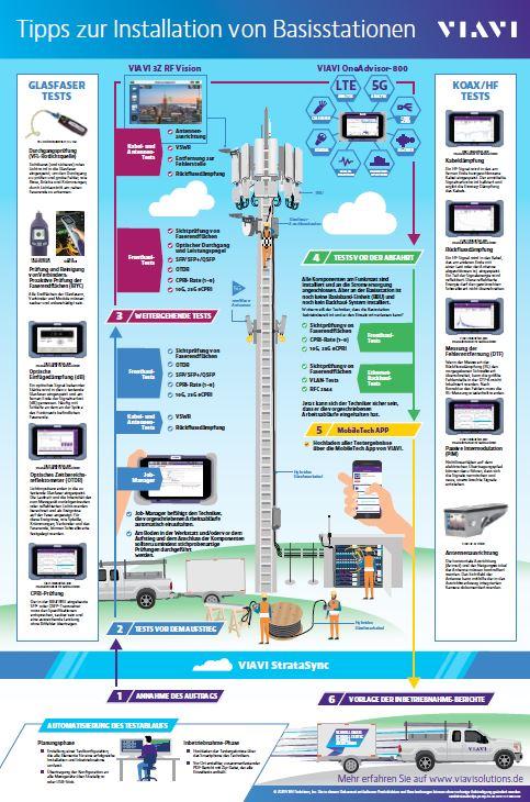 Tipps zur Installation von Basisstationen
