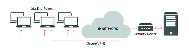 The inclusion of a VPN tunneling appliance